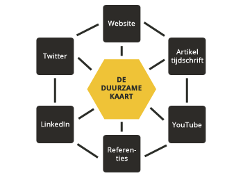 Duurzaam Partner pakket Luxe presentatiepagina. Backlinks, Linkedin, Twitter en seo - MMENR